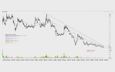EYE ON STOCK: BENALEC HOLDINGS BHD